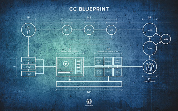 Citizen Circle Blueprint